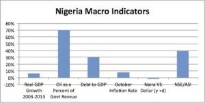 Source: BusinessDay Research