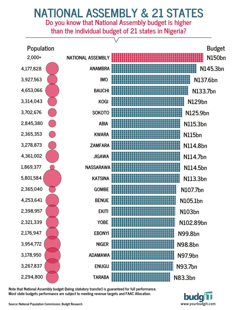 Lawmakers pay graph