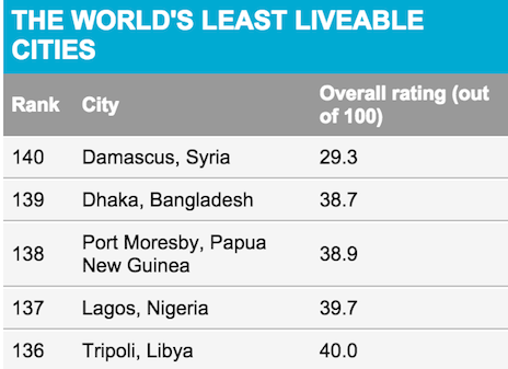 Worlds Least liveable cities